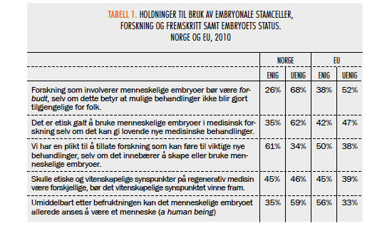 TABELL 1. HOLDNINGER TIL BRUK AV EMBRYONALE STAMCELLER, FORSKNING OG FREMSKRITT SAMT EMBRYOETS STATUS. NORGE OG EU, 2010