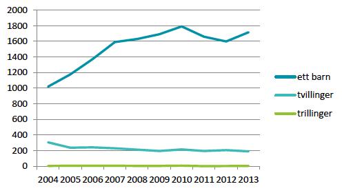 Figur som viser andel tvilling- og trillingfødsler etter assistert befrukting, 2004-2013
